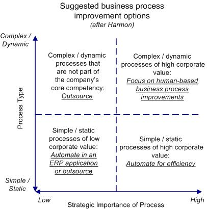 the strategic management process for change The processes of organization and management on the management of organization design and change a review of strategic process research.