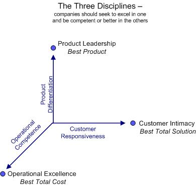 Three Disciplines diagram
